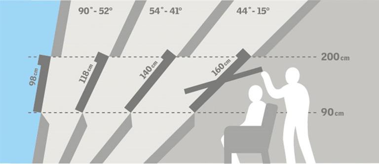 Tetőtéri ablakok méretei, a tőtő hajlásszögétől és a térdfal magasságától függ.